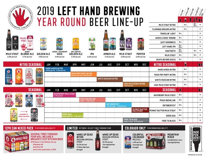 2019 - Left Hand Beer Lineup (1)